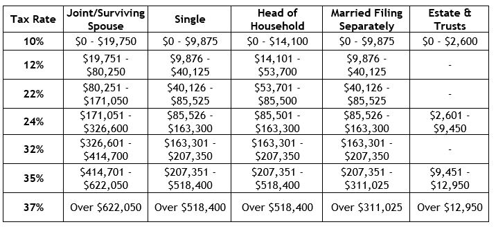 2020 Federal Income Tax Rate Brackets