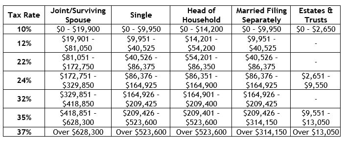Projected 2021 Federal Income Tax Rate Brackets