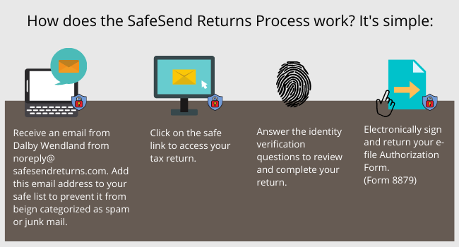four step process for SafeSend tax returns technology | Dalby Wendland & Co. | CPAs & Business Advisors | Grand Junction CO | Glenwood Springs CO | Montrose CO